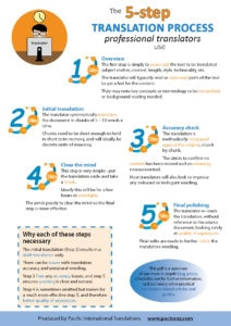 5-step language translation process infographic