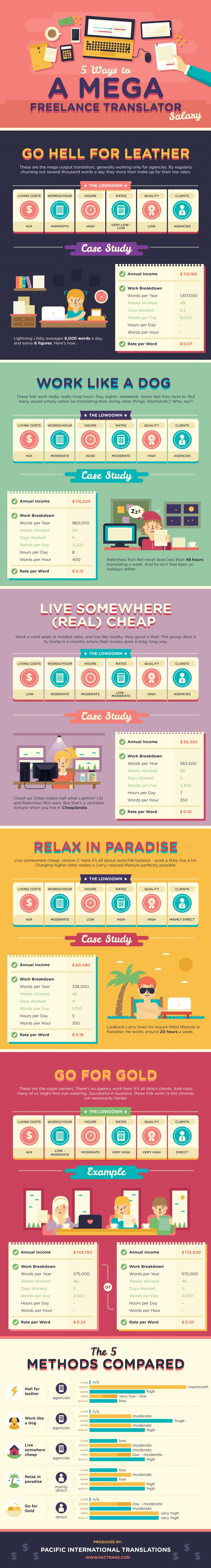 freelance translator salary infographic