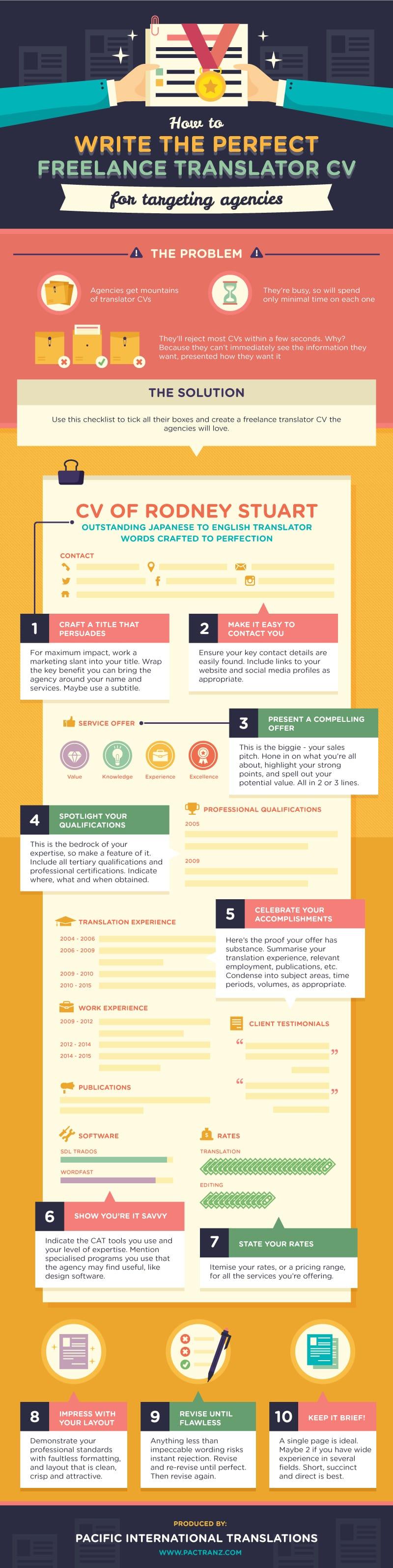 how to write the ideal freelance translator cv  u2013 10 keys