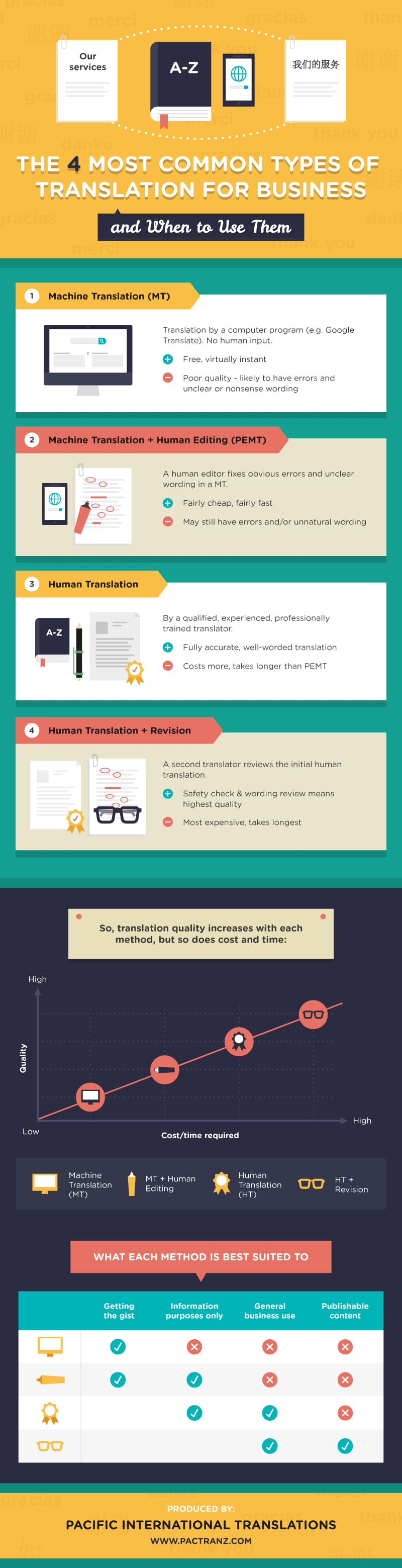 infographic detailing the 4 main translation methods used in business translations and when to use each one