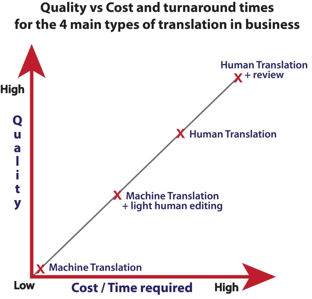 Chart plotting quality vs cost for the 4 main translation methods used in business