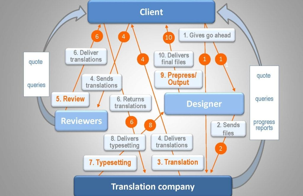 multilingual dtp project workflow that includes an independent translation review process