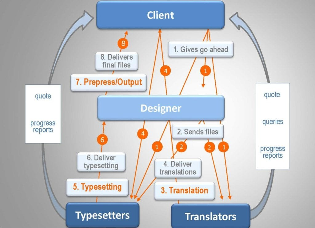 multilingual dtp project workflow with separate translators and typesetters