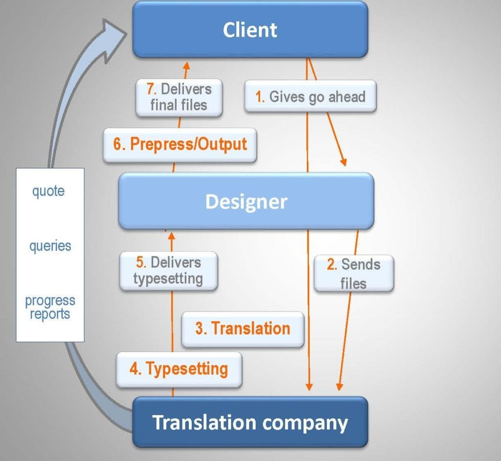 multilingual dtp project workflow diagram for a standard process using a single translation company