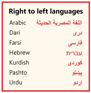 List of right to left languages in Latin and Arabic scripts