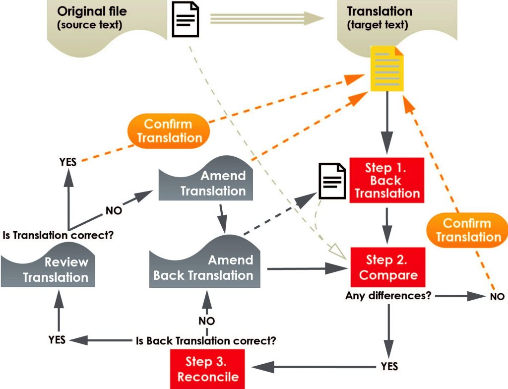 Back translation method workflow