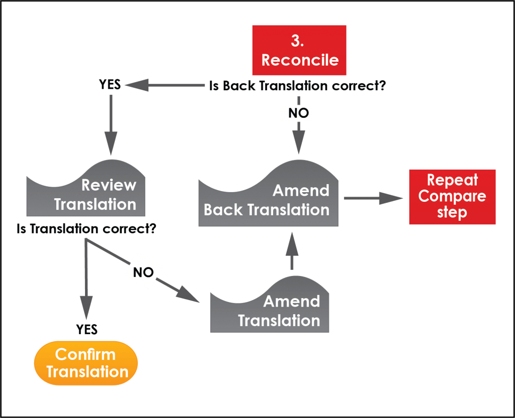Back translation reconciliation step