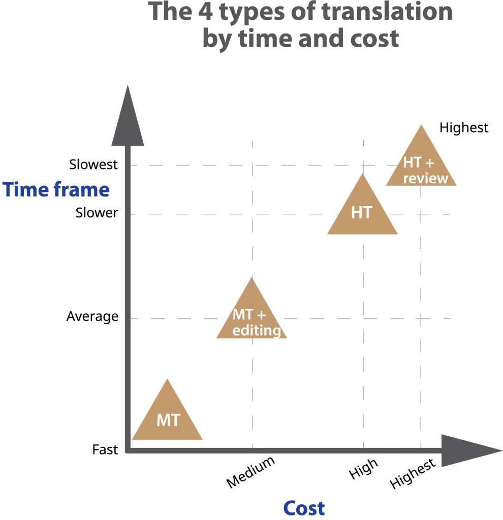 Chart of 4 translation methods vs time and cost