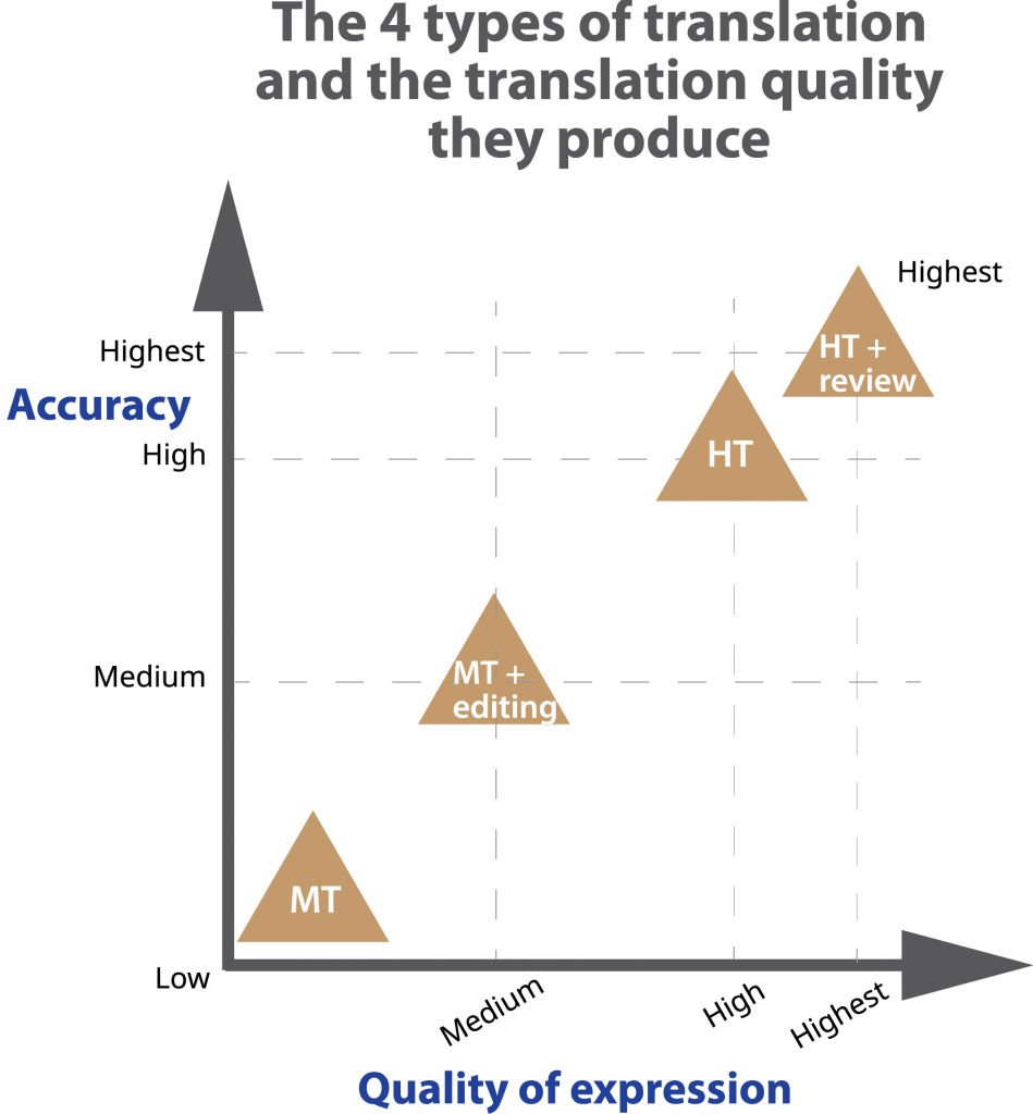 chart of 4 translation methods and the quality they produce