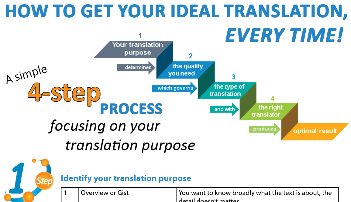 51 common types, methods and techniques of translation