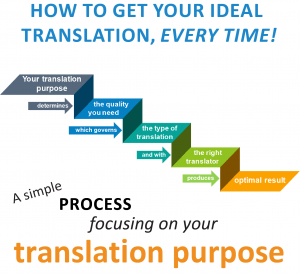 translation purpose featured image