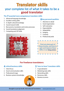 15 translator skills and qualities