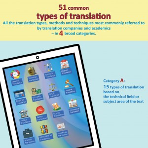 Upper section of infographic of 51 common types of translation classified in 4 broad categories