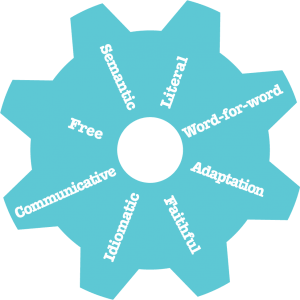 Wheel of 8 translation methods described by Newmark