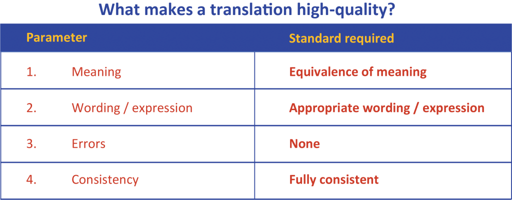 Table with the 4 parameters to translation quality