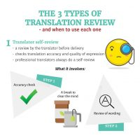 3 types of translation review
