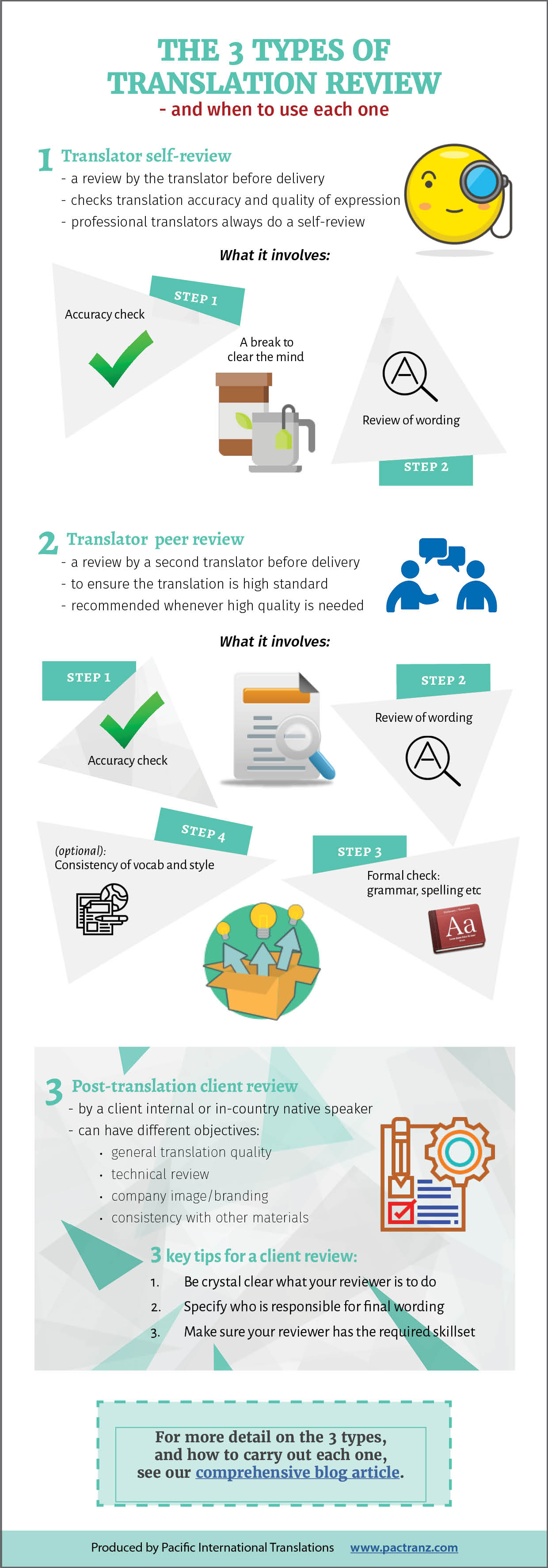 The 3 types of translation review, and when to use each one